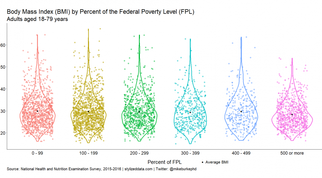 Plot of Body Mass Index by category of the Federal Poverty Level.