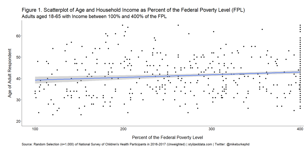 Figure 1. A scatter plot showing percent of the federal poverty level on the x-axis and age of respondent on the y-axis. A line shows a slightly positive slope between the two variables. Data are from a random selection of 1,000 National Survey of Children's Health participants in survey years 2016 and 2017.